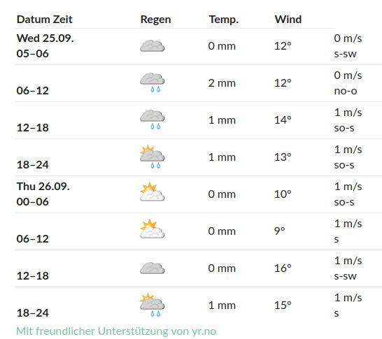 kein Verlass auf den Wetterbericht…!